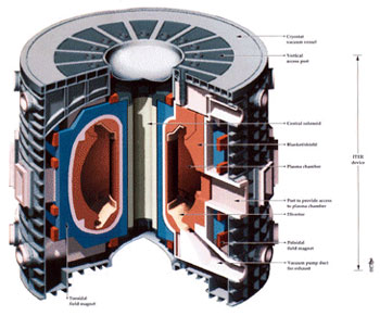 A computer-generated model of the International Thermonuclear Experimental Reactor device.
