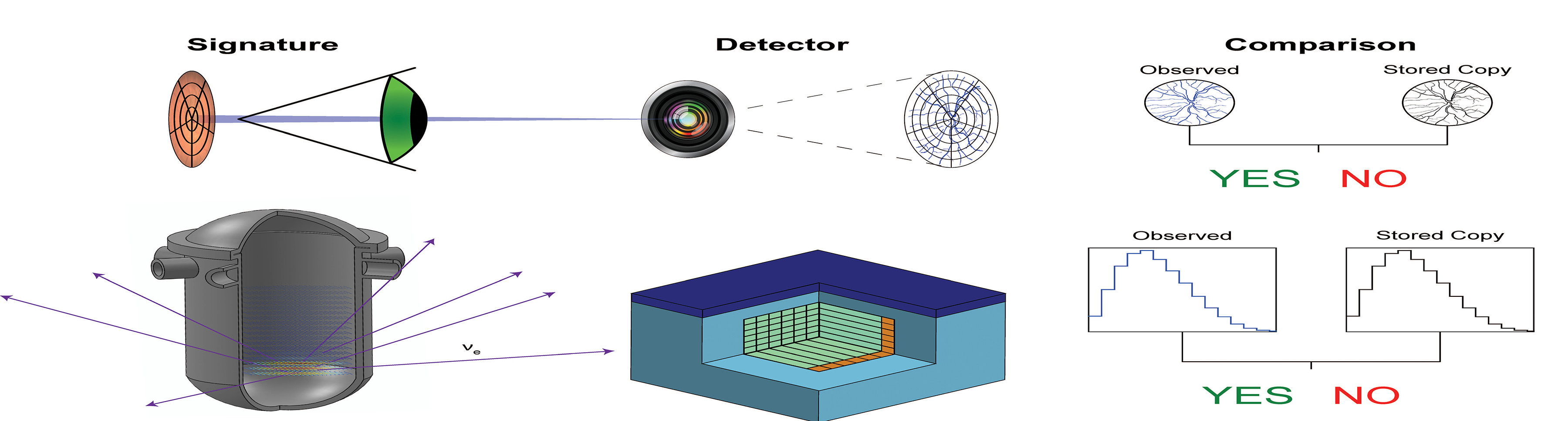 Nuclear reactor operating and detection