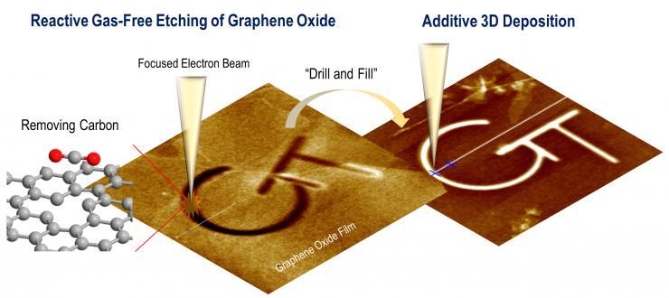 Etching graphene flakes